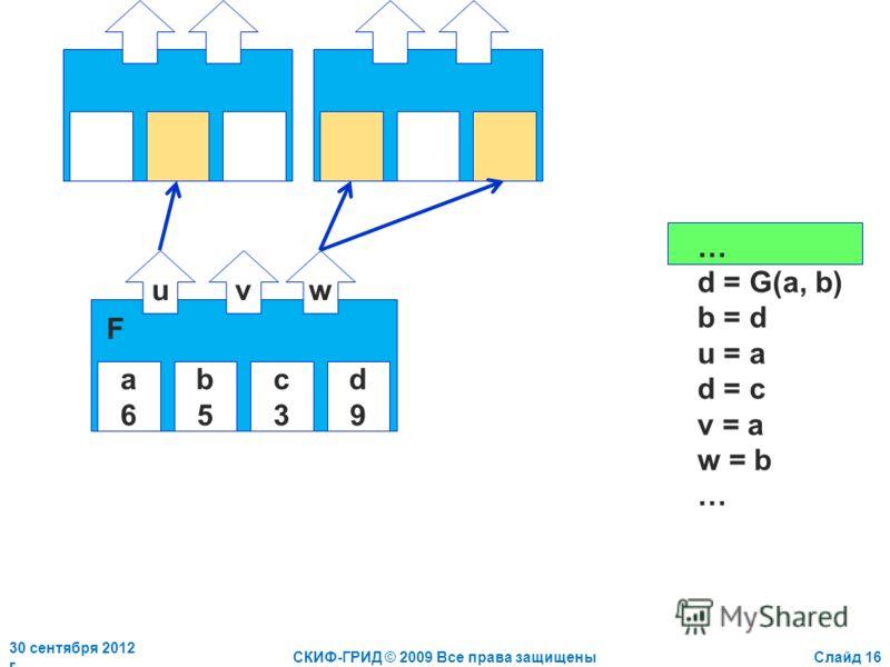 2 июля 2012 г.СКИФ-ГРИД © 2009 Все права защищеныСлайд 16 a6a6 b5b5 c3c3 d9d9 uvw F … d = G(a, b) b = d u = a d = c v = a w = b …