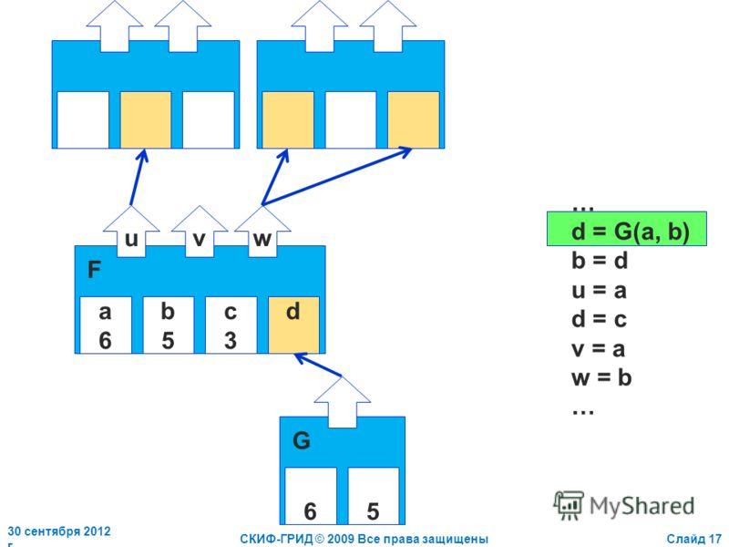 2 июля 2012 г.СКИФ-ГРИД © 2009 Все права защищеныСлайд 17 a6a6 b5b5 c3c3 d uvw F … d = G(a, b) b = d u = a d = c v = a w = b … 65 G