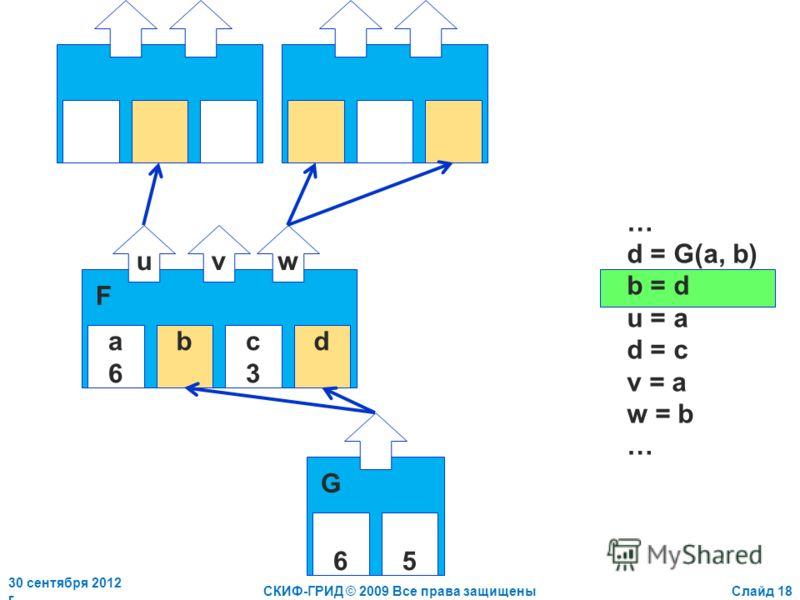 2 июля 2012 г.СКИФ-ГРИД © 2009 Все права защищеныСлайд 18 a6a6 bc3c3 d uvw F … d = G(a, b) b = d u = a d = c v = a w = b … 65 G