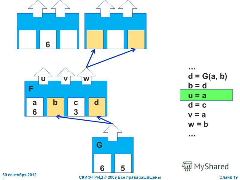 2 июля 2012 г.СКИФ-ГРИД © 2009 Все права защищеныСлайд 19 a6a6 bc3c3 d uvw F 6 … d = G(a, b) b = d u = a d = c v = a w = b … 65 G