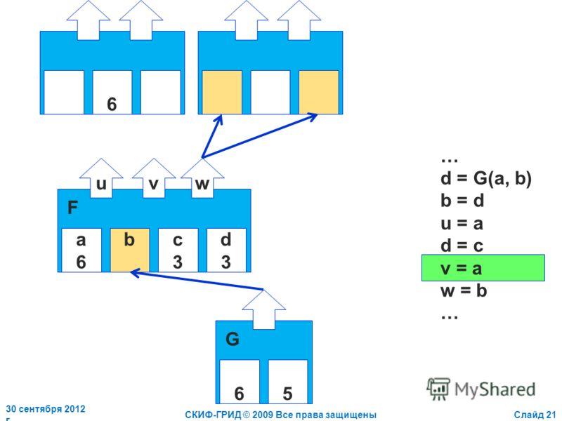 2 июля 2012 г.СКИФ-ГРИД © 2009 Все права защищеныСлайд 21 a6a6 bc3c3 d3d3 uvw F 6 … d = G(a, b) b = d u = a d = c v = a w = b … 65 G