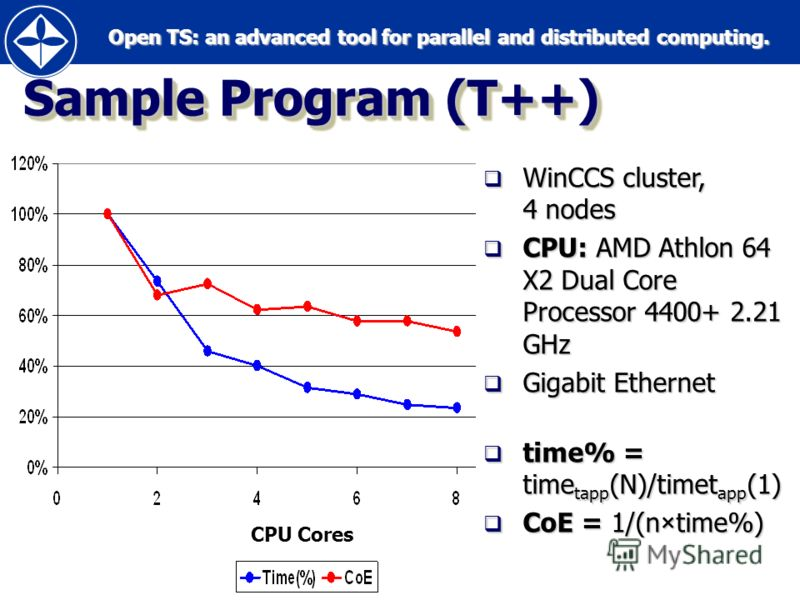 Open TS: an advanced tool for parallel and distributed computing. Open TS: an advanced tool for parallel and distributed computing.34 Sample Program (T++) WinCCS cluster, 4 nodes WinCCS cluster, 4 nodes CPU: AMD Athlon 64 X2 Dual Core Processor 4400+