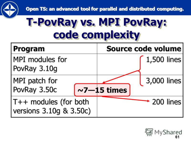 Open TS: an advanced tool for parallel and distributed computing. Open TS: an advanced tool for parallel and distributed computing.61 T-PovRay vs. MPI PovRay: code complexity Program Source code volume MPI modules for PovRay 3.10g 1,500 lines MPI pat
