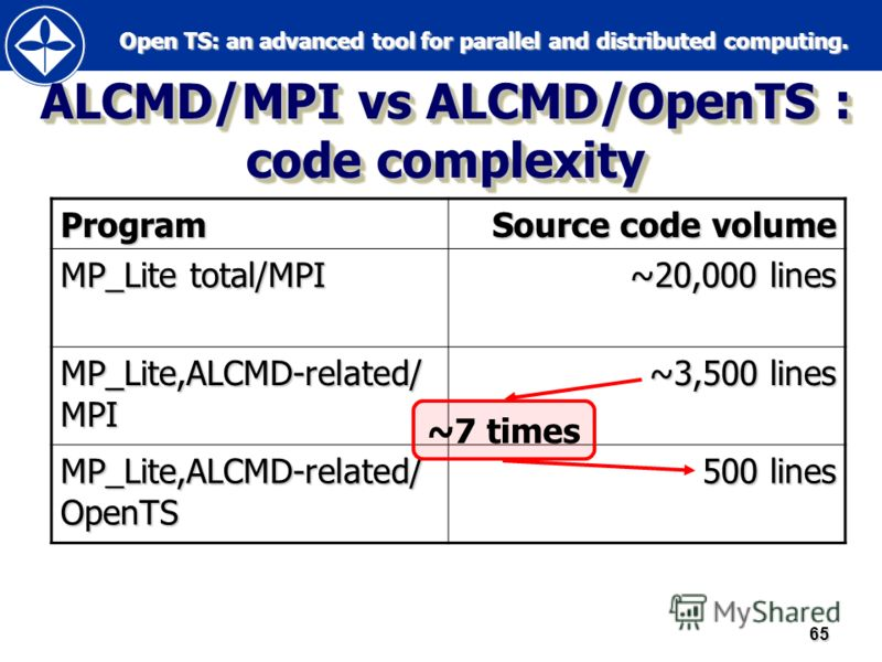 Open TS: an advanced tool for parallel and distributed computing. Open TS: an advanced tool for parallel and distributed computing.65 ALCMD/MPI vs ALCMD/OpenTS : code complexity Program Source code volume MP_Lite total/MPI ~20,000 lines MP_Lite,ALCMD