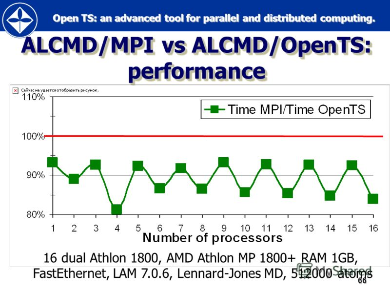 Open TS: an advanced tool for parallel and distributed computing. Open TS: an advanced tool for parallel and distributed computing.66 ALCMD/MPI vs ALCMD/OpenTS: performance 16 dual Athlon 1800, AMD Athlon MP 1800+ RAM 1GB, FastEthernet, LAM 7.0.6, Le