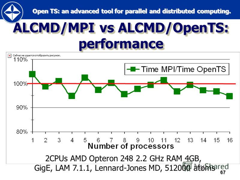 Open TS: an advanced tool for parallel and distributed computing. Open TS: an advanced tool for parallel and distributed computing.67 ALCMD/MPI vs ALCMD/OpenTS: performance 2CPUs AMD Opteron 248 2.2 GHz RAM 4GB, GigE, LAM 7.1.1, Lennard-Jones MD, 512