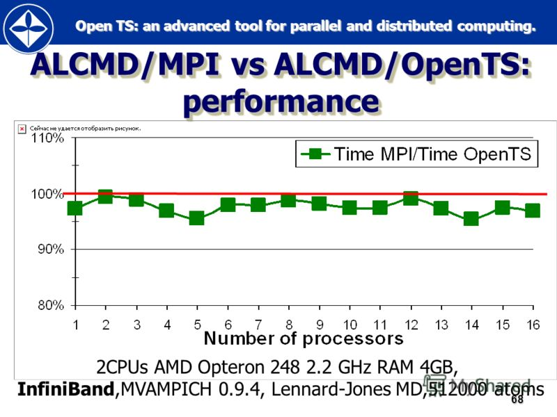 Open TS: an advanced tool for parallel and distributed computing. Open TS: an advanced tool for parallel and distributed computing.68 ALCMD/MPI vs ALCMD/OpenTS: performance 2CPUs AMD Opteron 248 2.2 GHz RAM 4GB, InfiniBand,MVAMPICH 0.9.4, Lennard-Jon
