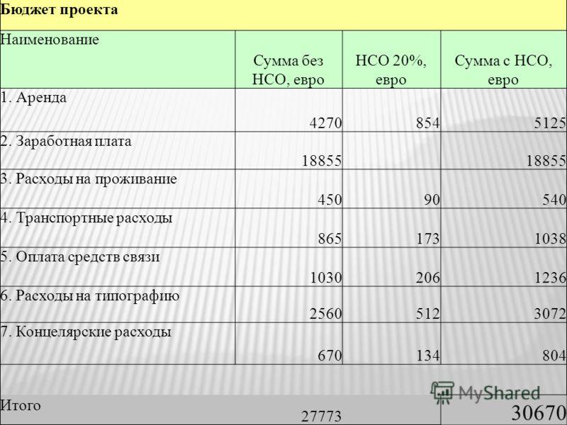 Бюджет проекта Наименование Сумма без НСО, евро НСО 20%, евро Сумма с НСО, евро 1. Аренда 42708545125 2. Заработная плата 18855 3. Расходы на проживание 45090540 4. Транспортные расходы 8651731038 5. Оплата средств связи 10302061236 6. Расходы на тип