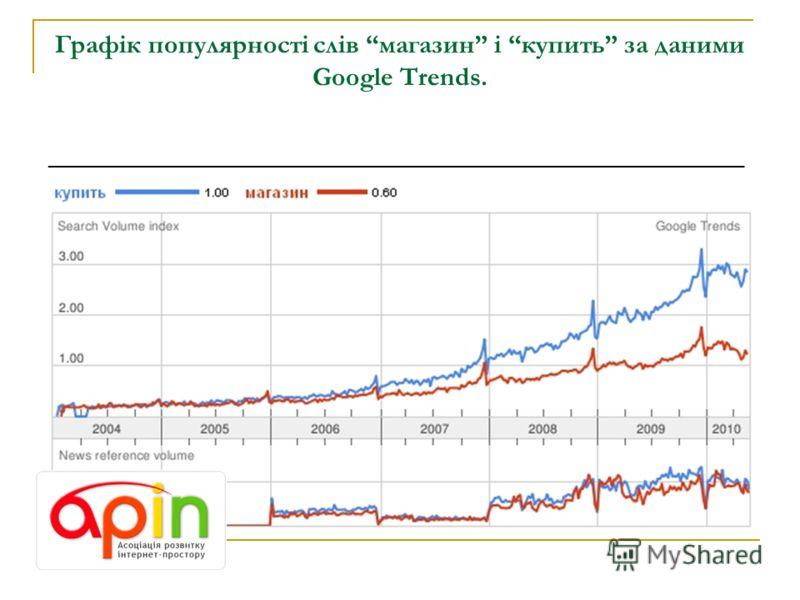 Графік популярності слів магазин і купить за даними Google Trends. _______________________________________________________________