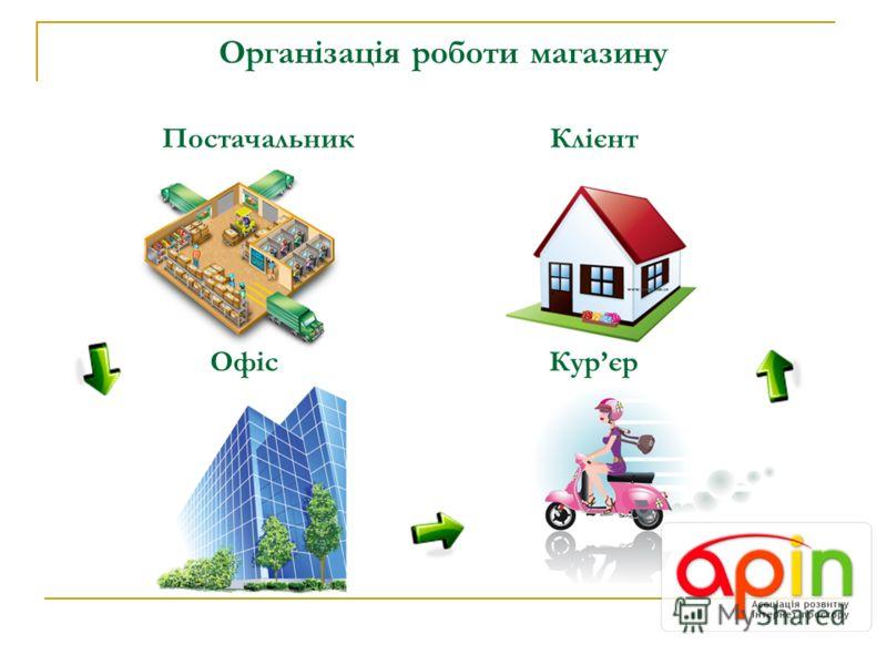 Організація роботи магазину ПостачальникКлієнт ОфісКурєр
