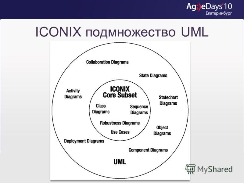 Что такое ICONIX? Методология анализа требований, основанная на вариантах использования Описание процесса создания и использования артефактов Используется подмножество UML