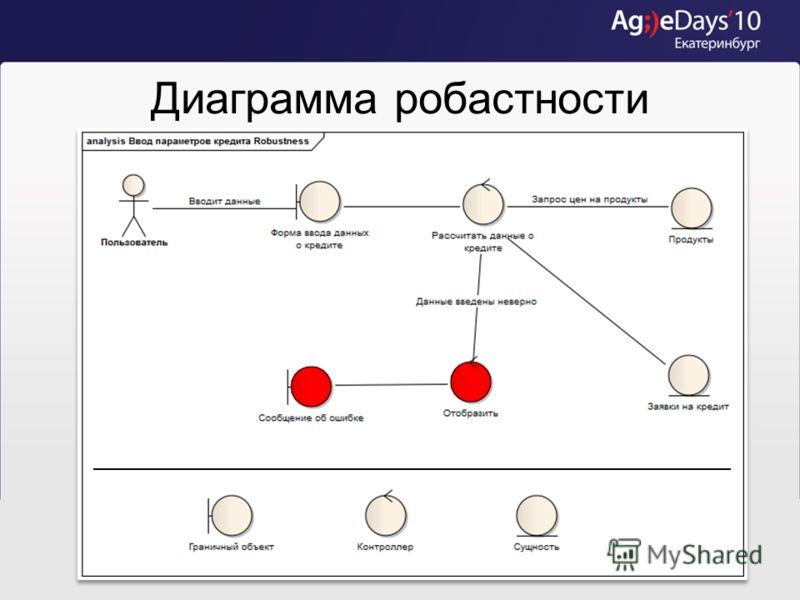 Диаграмма вариантов использования Марья Васильевна как пользователь читает справку, чтобы понять, как использовать систему