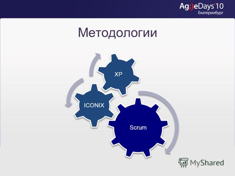 Плюсы и минусы ICONIX ПлюсыМинусы Подходит для распределенных команд Сочетаемость с Agile- методологиями Подмножество стандартного языка UML Моделирование в виде наглядных диаграмм Нарушение абсолютной кроссфункциональности команды Диаграммы не нужны