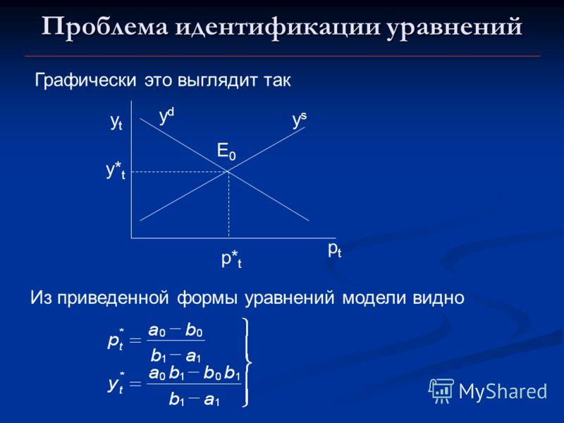 Проблема идентификации уравнений ptpt ytyt ydyd ysys E0E0 Графически это выглядит так p* t y* t Из приведенной формы уравнений модели видно