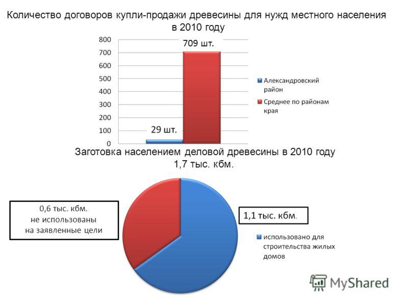 Количество договоров купли-продажи древесины для нужд местного населения в 2010 году 709 шт. Заготовка населением деловой древесины в 2010 году 1,7 тыс. кбм. 0,6 тыс. кбм. не использованы на заявленные цели