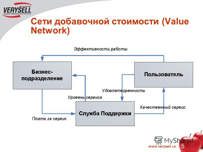 5 www.verysell.ru Сети добавочной стоимости (Value Network)