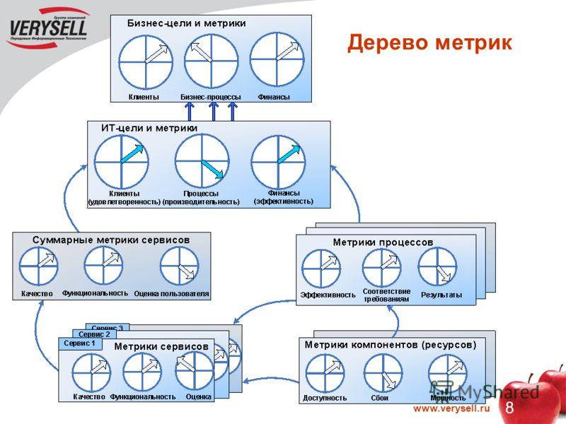 8 www.verysell.ru Дерево метрик