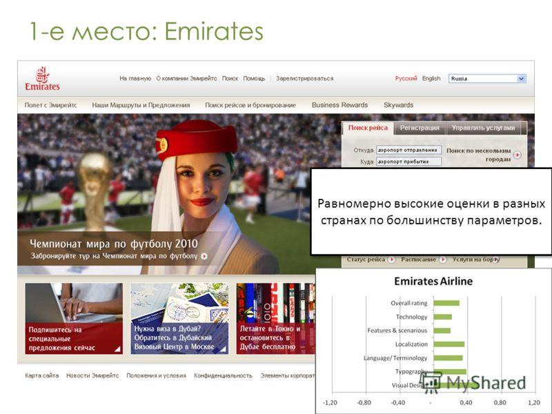 1-е место: Emirates Равномерно высокие оценки в разных странах по большинству параметров.