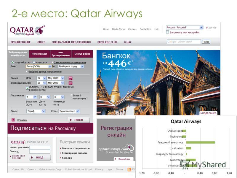 2-е место: Qatar Airways