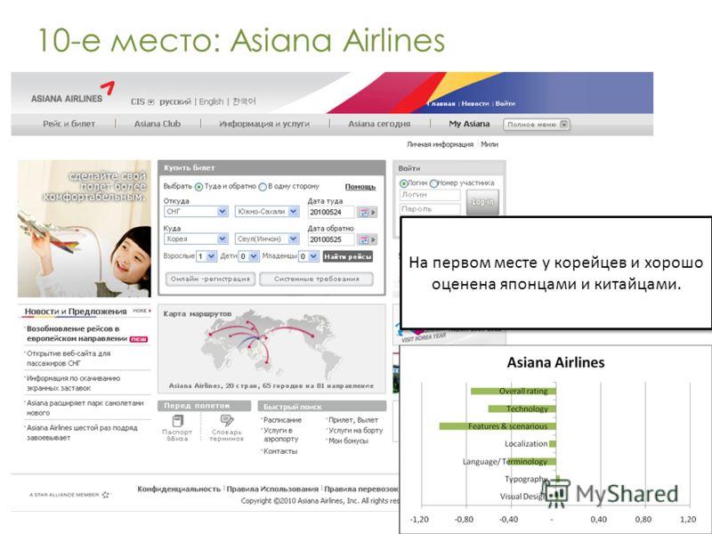 10-е место: Asiana Airlines На первом месте у корейцев и хорошо оценена японцами и китайцами.