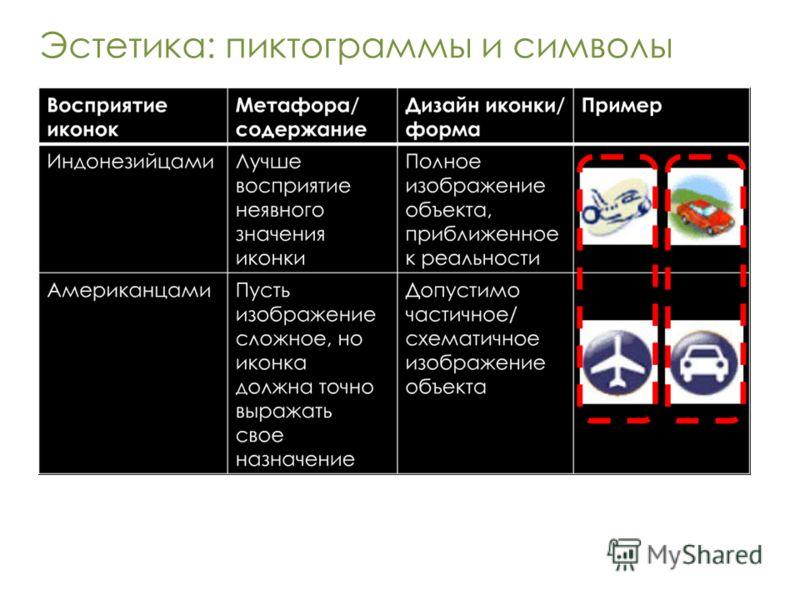 Эстетика: пиктограммы и символы