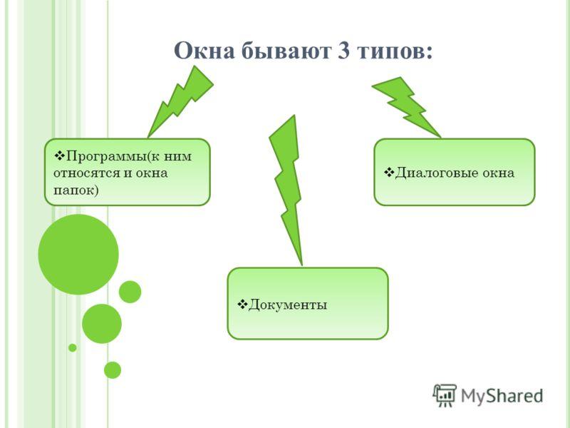 Окна бывают 3 типов: Диалоговые окна Документы Программы(к ним относятся и окна папок)