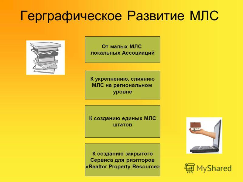 Герграфическое Развитие МЛС От малых МЛС локальных Ассоциаций К укрепнению, слиянию МЛС на региональном уровне К созданию единых МЛС штатов К созданию закрытого Сервиса для риэлторов «Realtor Property Resourсe»