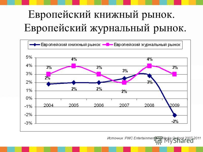 2 Европейский книжный рынок. Европейский журнальный рынок. Источник :PWC Entertainment and Media Outlook 2007-2011