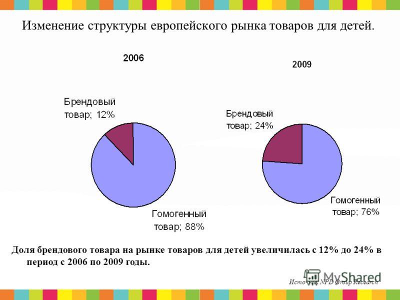 8 Изменение структуры европейского рынка товаров для детей. Доля брендового товара на рынке товаров для детей увеличилась с 12% до 24% в период с 2006 по 2009 годы. Источник NPD Group Recearch