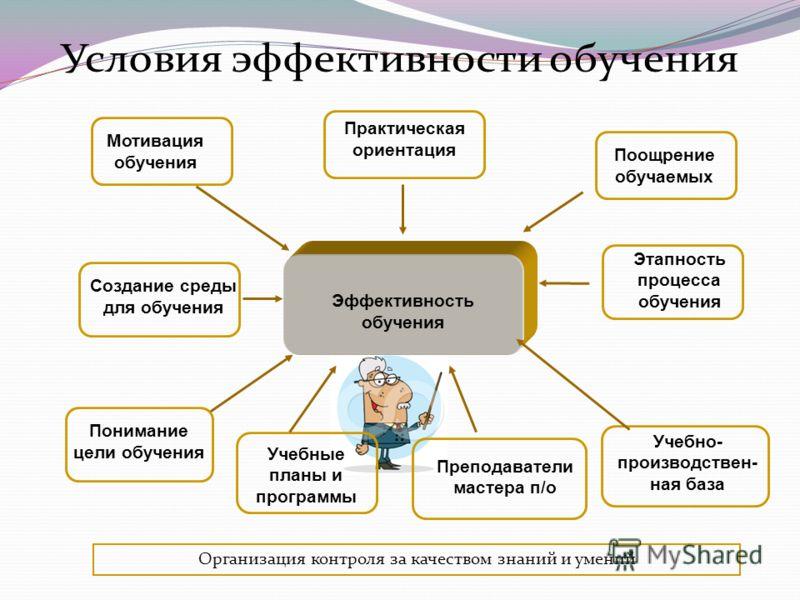 Эффективность обучения Мотивация обучения Создание среды для обучения Понимание цели обучения Практическая ориентация Поощрение обучаемых Этапность пр