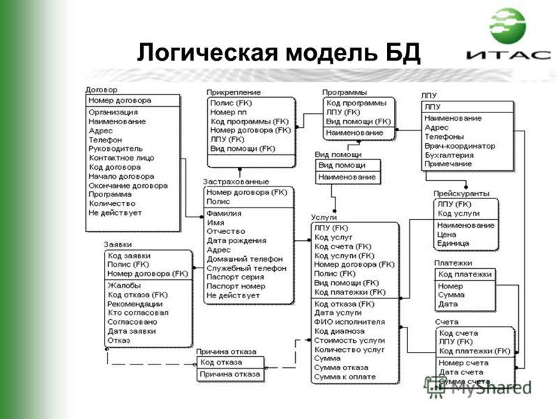 Логическая модель БД