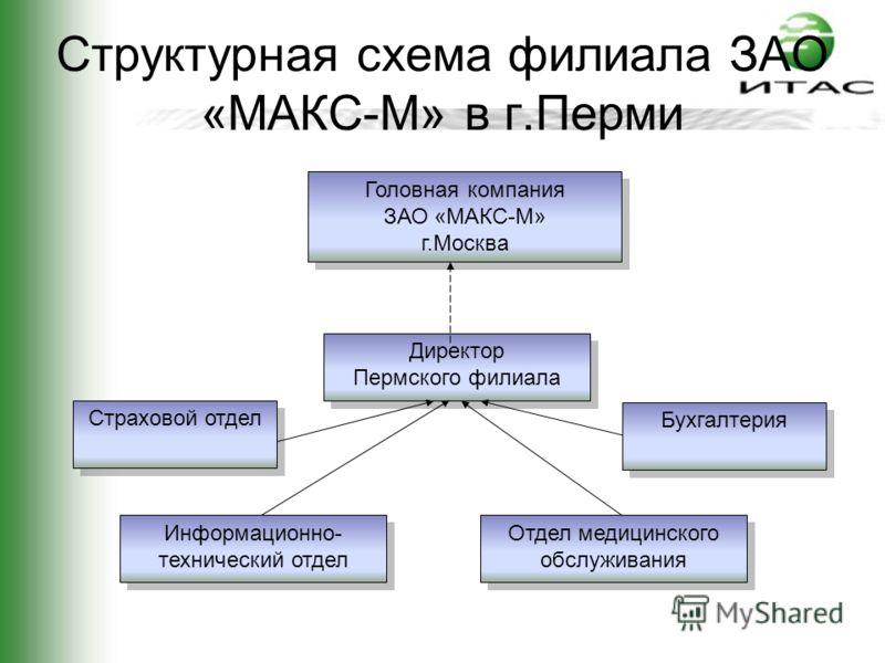 Презентация на тему Дипломный проект Тема Автоматизация отдела  4 Структурная