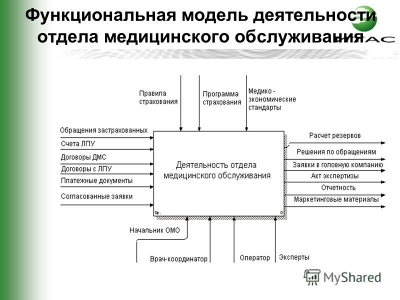 Функциональная модель деятельности отдела медицинского обслуживания