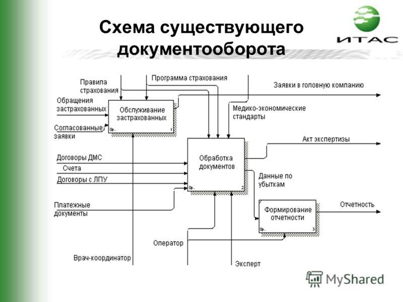 Схема существующего документооборота