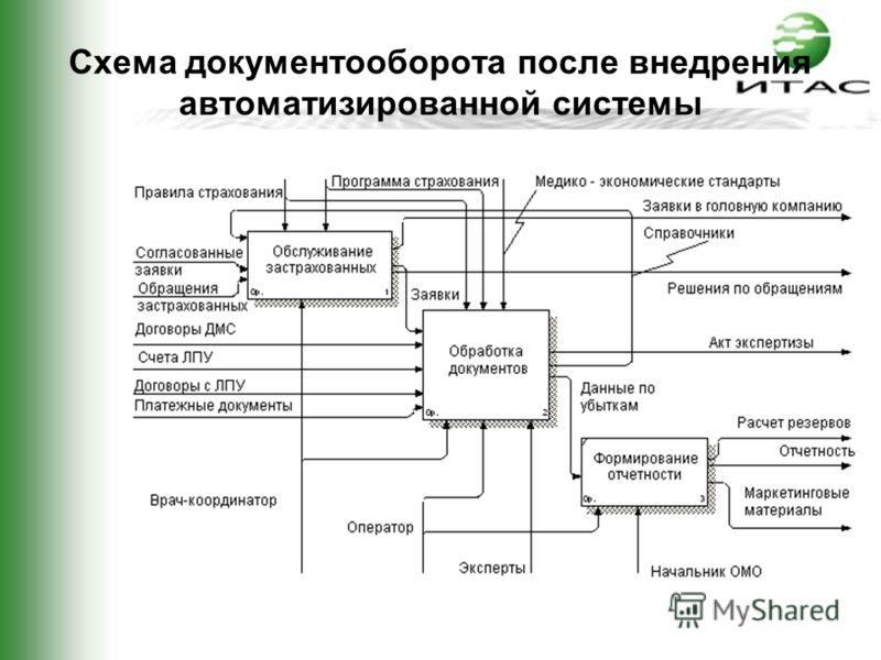 Схема документооборота после внедрения автоматизированной системы