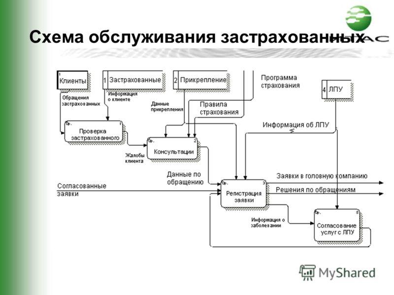 Схема обслуживания застрахованных