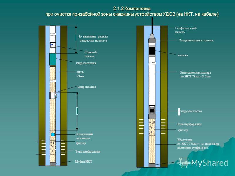 4 1 2 3 5 6 7 8 9 1212 1313 1414 Сущность метода заключается в следующем. В скважину, заполненную жидкостью спускают на насосно-компрессорных трубах компоновку низ которой оборудован фильтром (который устанавливается напротив дренируемого пласта), вы