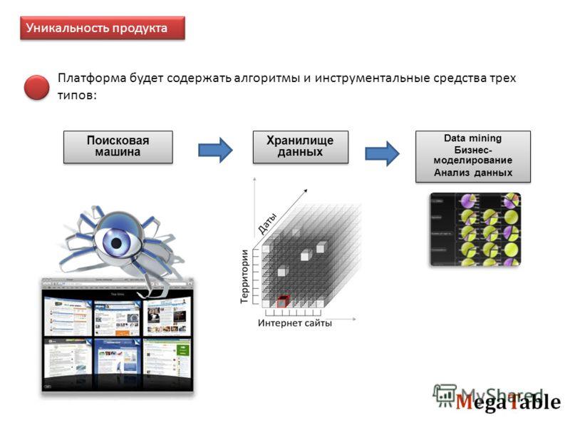 Уникальность продукта Платформа будет содержать алгоритмы и инструментальные средства трех типов: Поисковая машина Хранилище данных Data mining Бизнес- моделирование Анализ данных Data mining Бизнес- моделирование Анализ данных