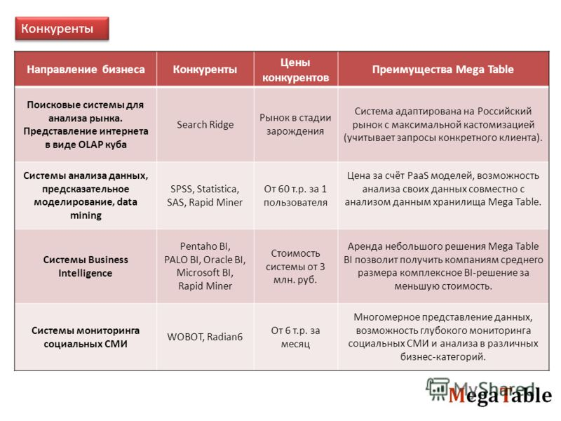 Конкуренты Направление бизнеса Конкуренты Цены конкурентов Преимущества Mega Table Поисковые системы для анализа рынка. Представление интернета в виде OLAP куба Search Ridge Рынок в стадии зарождения Система адаптирована на Российский рынок с максима