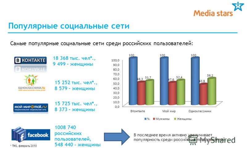 Популярные социальные сети Самые популярные социальные сети среди российских пользователей: 18 368 тыс. чел*., 9 499 – женщины 15 252 тыс. чел*., 8 579 – женщины 1008 740 российских пользователей, 548 440 - женщины В последнее время активно увеличива