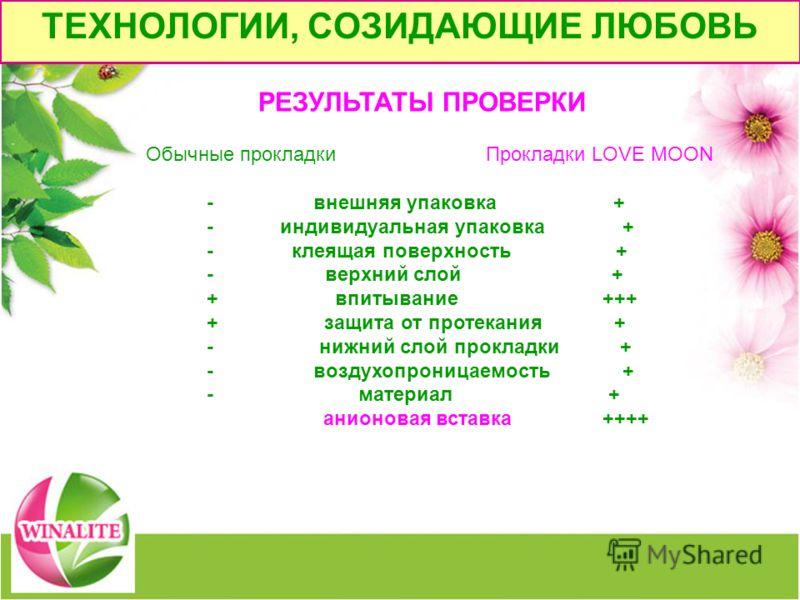 РЕЗУЛЬТАТЫ ПРОВЕРКИ Обычные прокладки Прокладки LOVE MOON - внешняя упаковка + - индивидуальная упаковка + - клеящая поверхность + - верхний слой + + впитывание +++ + защита от протекания + - нижний слой прокладки + - воздухопроницаемость + - материа