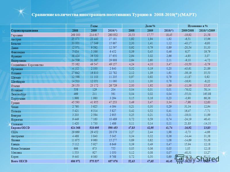 Сравнение количества иностранцев посетивших Турцию в 2008-2010(*) (МАРТ) ГодыДоля %Изменение в % Страна проживания200820092010(*)200820092010(*)2009/20082010(*)/2009 Германия 268 000 214 617 260 93220,5317,7718,45-19,9221,58 Австрия 25 071 23 440 27