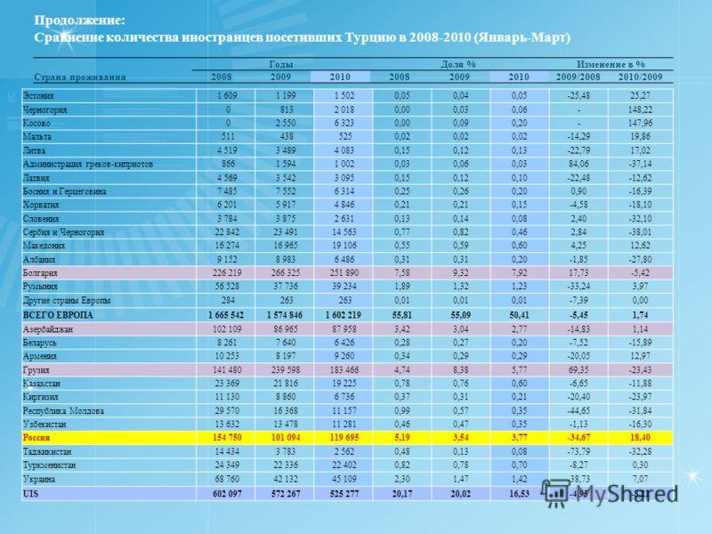 Продолжение: Сравнение количества иностранцев посетивших Турцию в 2008-2010 (Январь-Март) ГодыДоля %Изменение в % Страна проживания2008200920102008200920102009/20082010/2009 Эстония 1 609 1 199 1 5020,050,040,05-25,4825,27 Черногория 0 813 2 0180,000