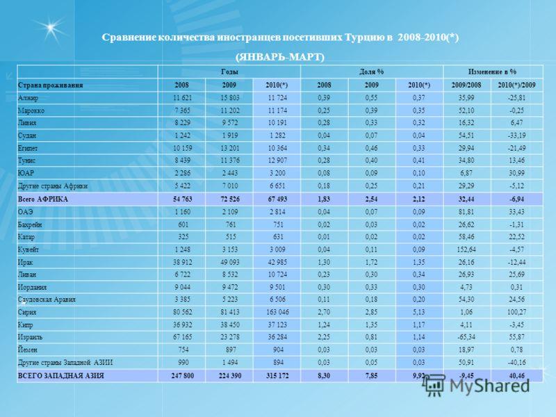 Сравнение количества иностранцев посетивших Турцию в 2008-2010(*) (ЯНВАРЬ-МАРТ) ГодыДоля %Изменение в % Страна проживания200820092010(*)200820092010(*)2009/20082010(*)/2009 Алжир 11 621 15 803 11 7240,390,550,3735,99-25,81 Марокко 7 365 11 202 11 174
