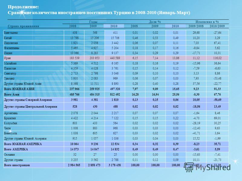 Продолжение: Сравнение количества иностранцев посетивших Турцию в 2008-2010 (Январь-Март) ГодыДоля %Изменение в % Страна проживания2008200920102008200920102009/20082010/2009 Бангладеш 438 568 4110,010,020,0129,68-27,64 Китай 13 798 15 206 15 7060,460