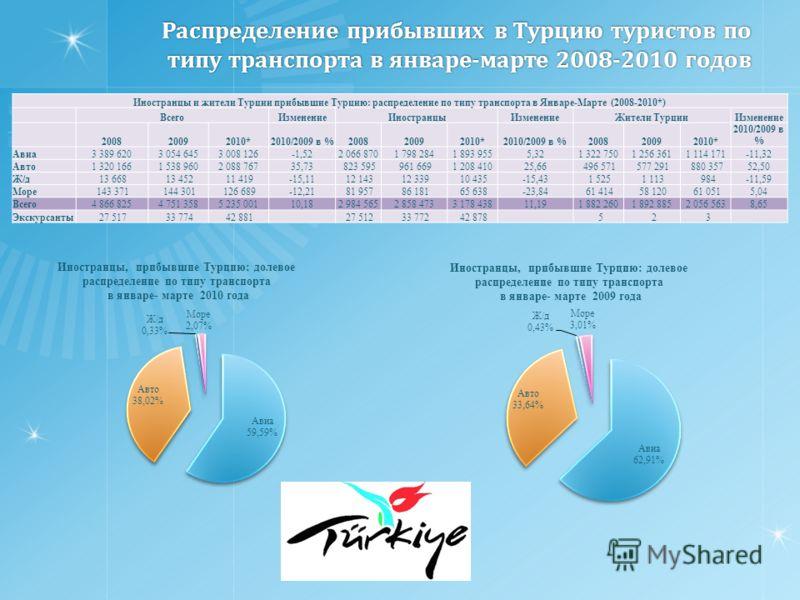 Распределение прибывших в Турцию туристов по типу транспорта в январе-марте 2008-2010 годов Иностранцы и жители Турции прибывшие Турцию: распределение по типу транспорта в Январе-Марте (2008-2010*) ВсегоИзменениеИностранцыИзменениеЖители ТурцииИзмене