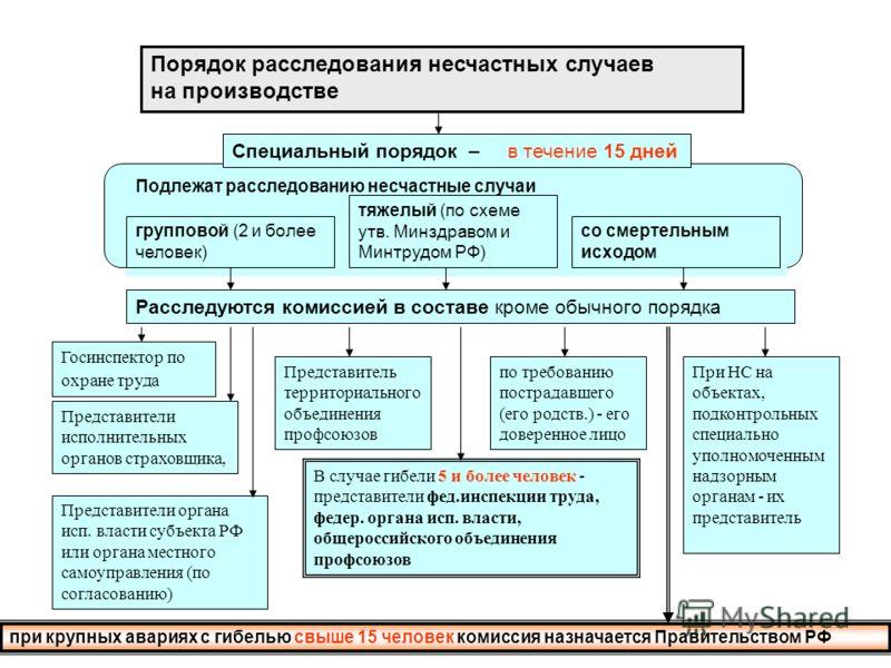 План расследования несчастного случая на производстве в схемах