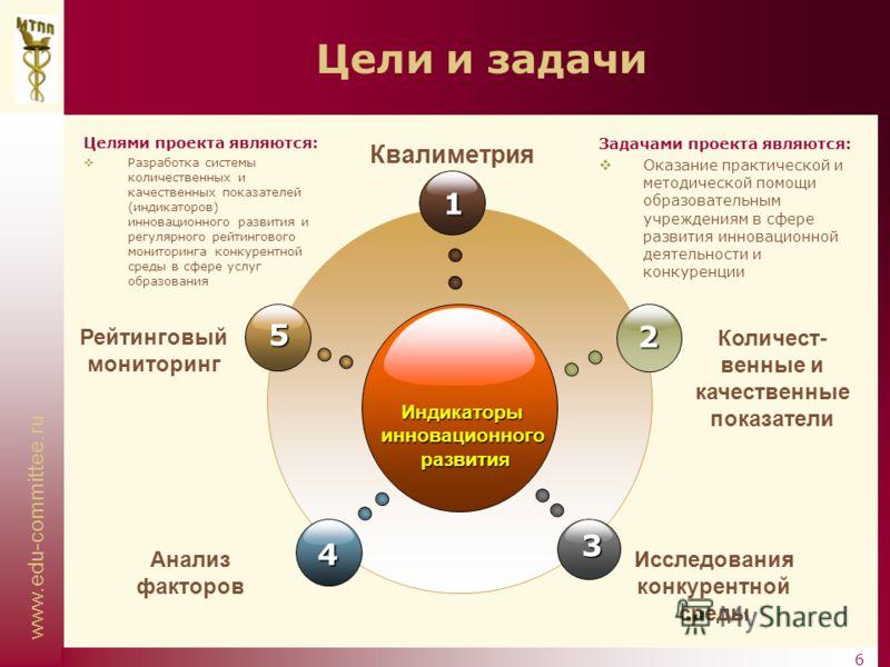www.edu-committee.ru 6 Цели и задачи Индикаторыинновационногоразвития 1 4 2 3 5 Рейтинговый мониторинг Квалиметрия Количест- венные и качественные показатели Анализ факторов Исследования конкурентной среды Целями проекта являются: Разработка системы