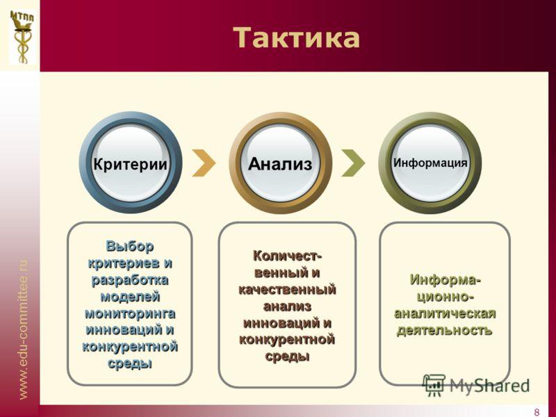www.edu-committee.ru 8 Количест- венный и качественный анализ инноваций и конкурентной среды Выбор критериев и разработка моделей мониторинга инноваций и конкурентной среды Информа- ционно- аналитическая деятельность Тактика Критерии Анализ Информаци