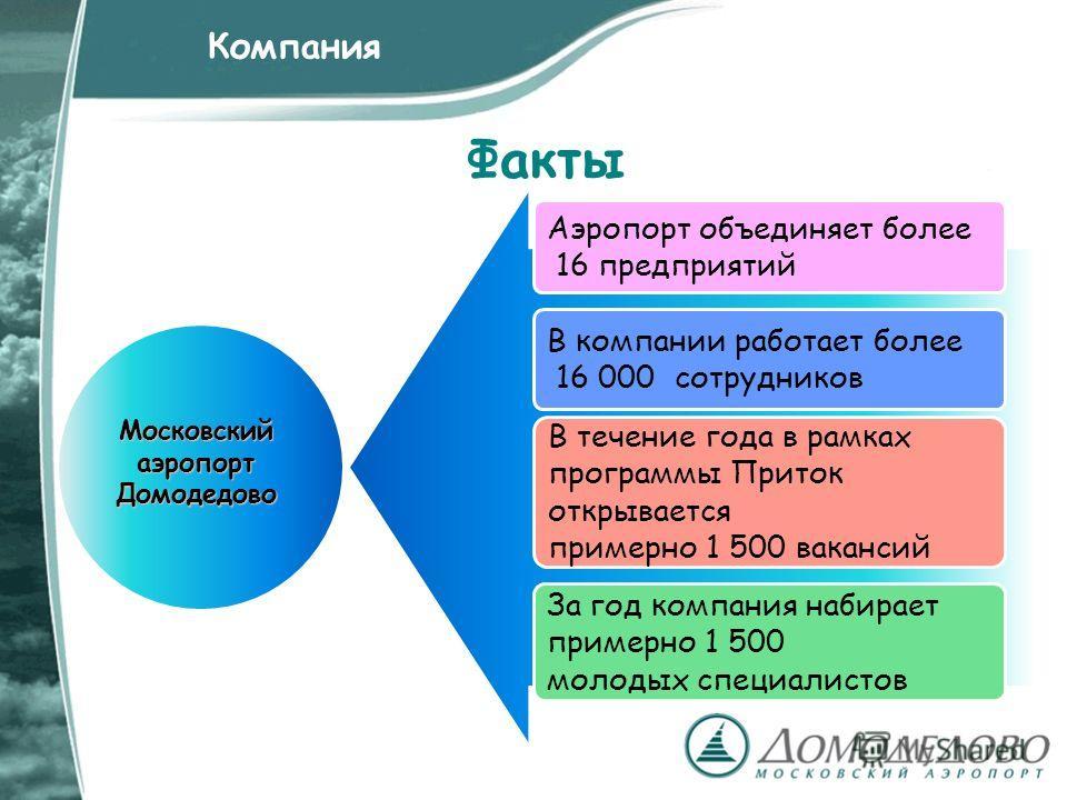 Факты Аэропорт объединяет более 16 предприятий В компании работает более 16 000 сотрудников В течение года в рамках программы Приток открывается примерно 1 500 вакансий За год компания набирает примерно 1 500 молодых специалистов Компания Московский